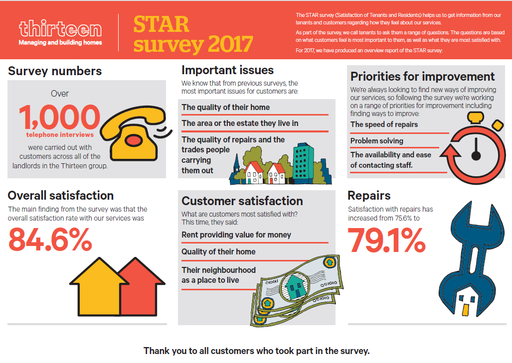 STAR survey infographic